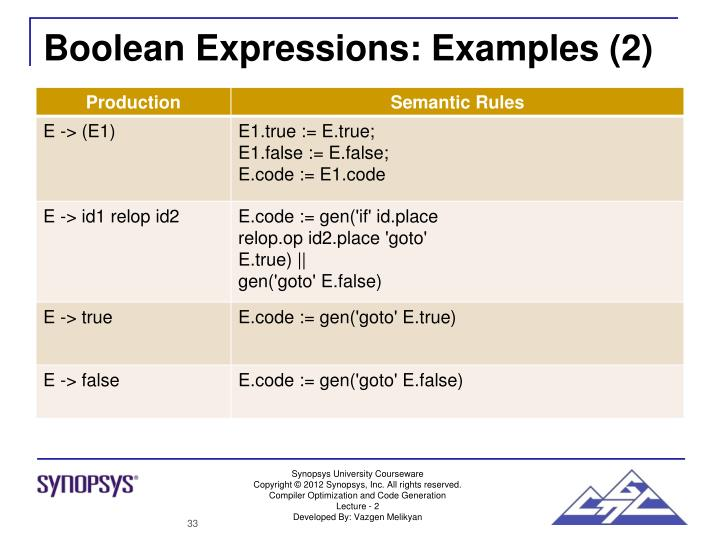 boolean expression examples Boolean algebra and logic simplification −domain of a boolean expression = the set of variables contained in the simplification example:.