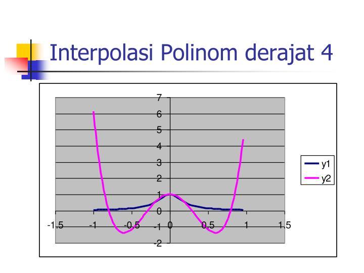 Interpolasi Polinom derajat 4