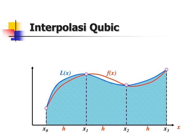 Interpolasi Qubic