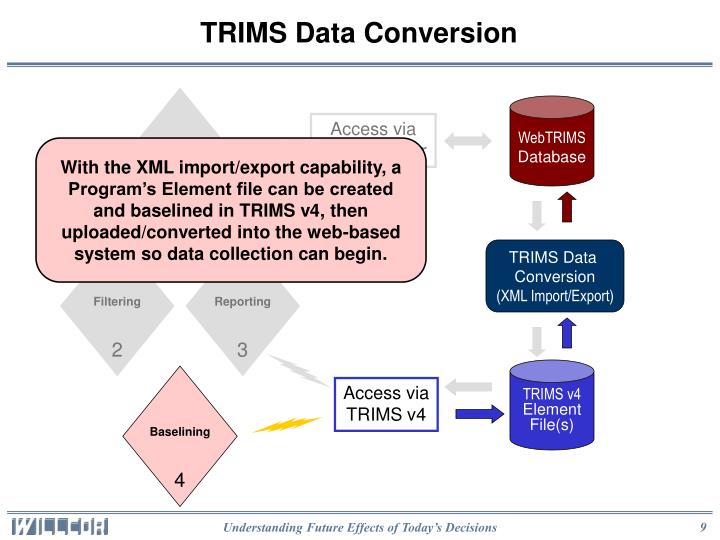 TRIMS Data Conversion