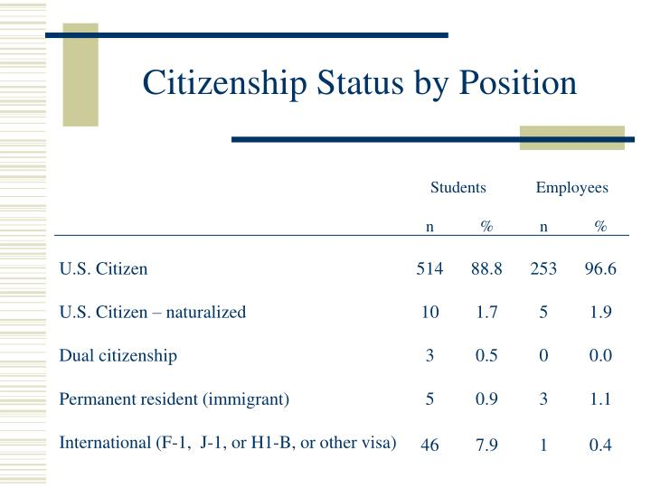 Citizenship Status by Position