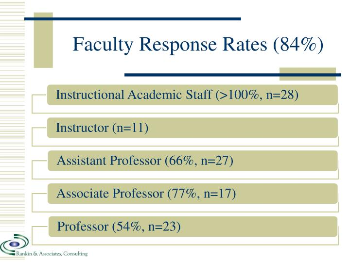 Faculty Response Rates (84%)