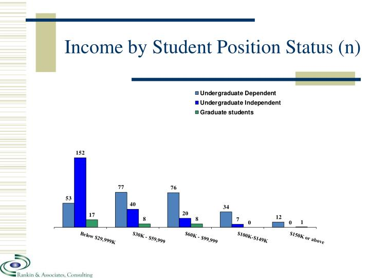 Income by Student Position Status (n)