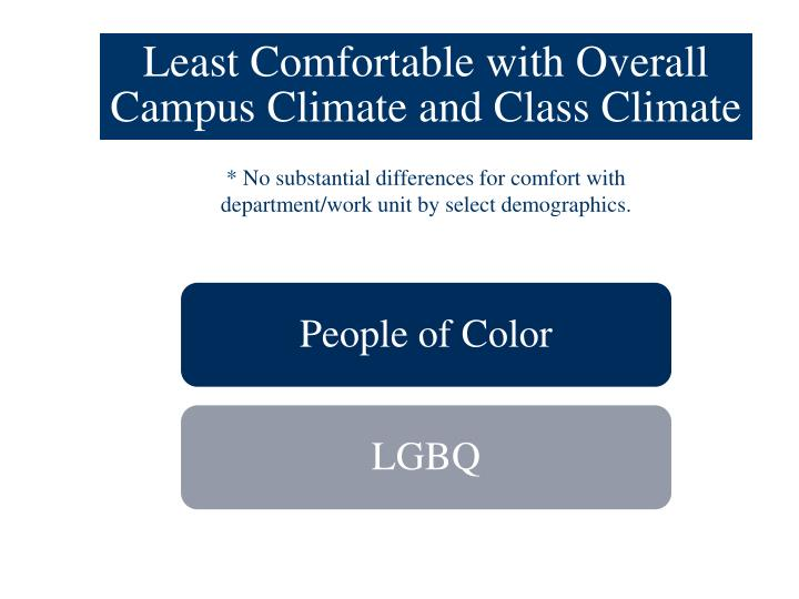 Least Comfortable with Overall Campus Climate and Class Climate