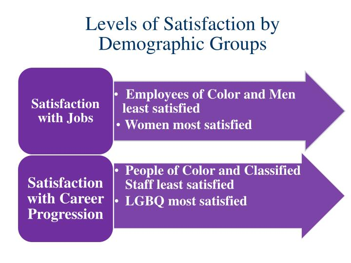 Levels of Satisfaction by