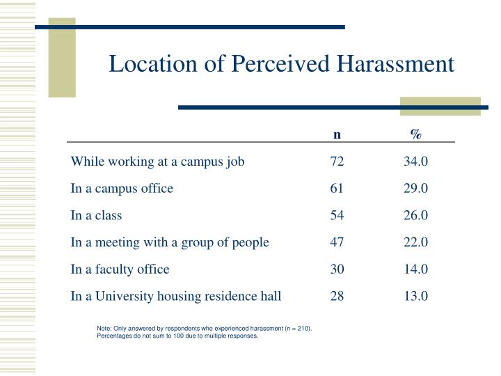 Location of Perceived Harassment