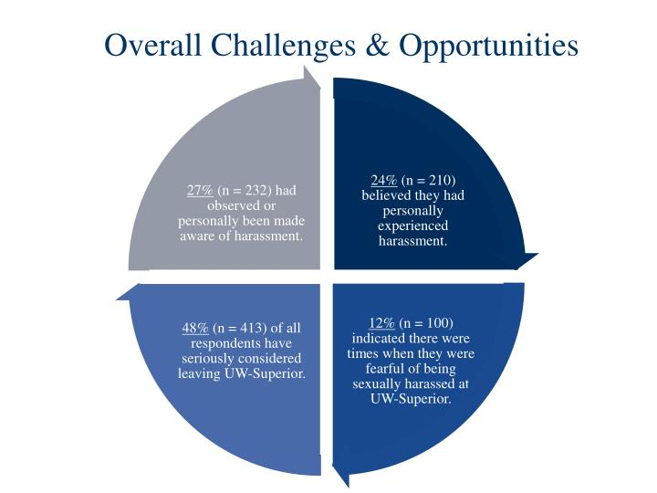 Overall Challenges & Opportunities