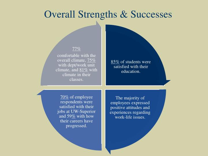 Overall Strengths & Successes
