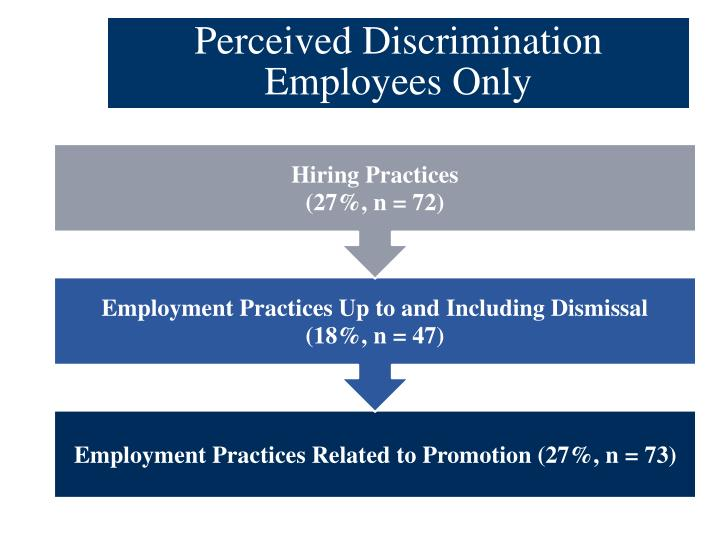 Perceived Discrimination