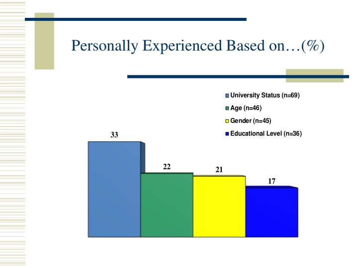 Personally Experienced Based on…(%)