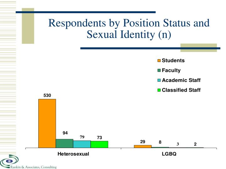 Respondents by Position Status and Sexual Identity (n)