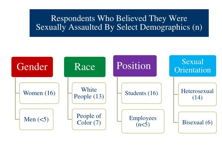 Respondents Who Believed They Were