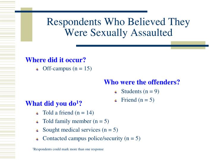Respondents Who Believed They Were Sexually Assaulted