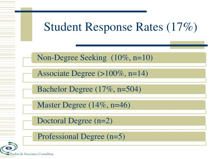 Student Response Rates (17%)