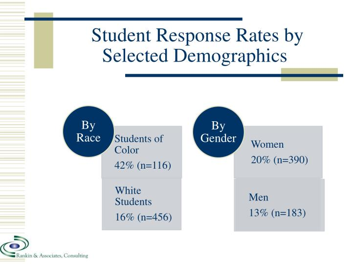 Student Response Rates by Selected Demographics