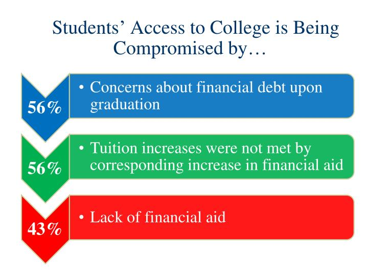 Students' Access to College is Being Compromised by…