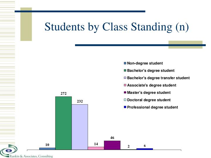 Students by Class Standing (n)