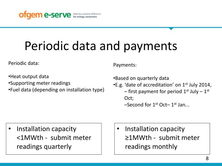 Periodic data and payments