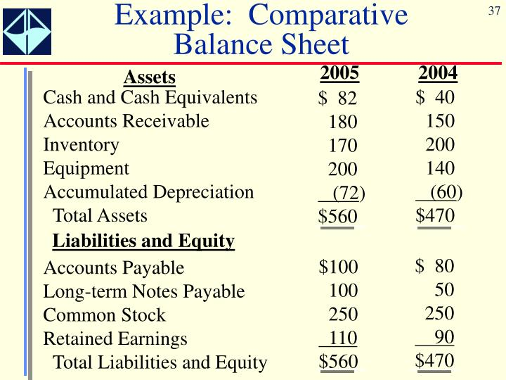 Example:  Comparative