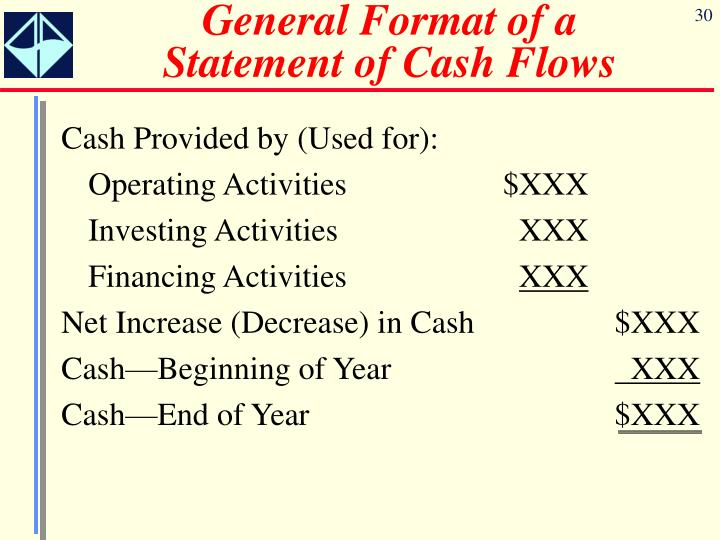 General Format of a