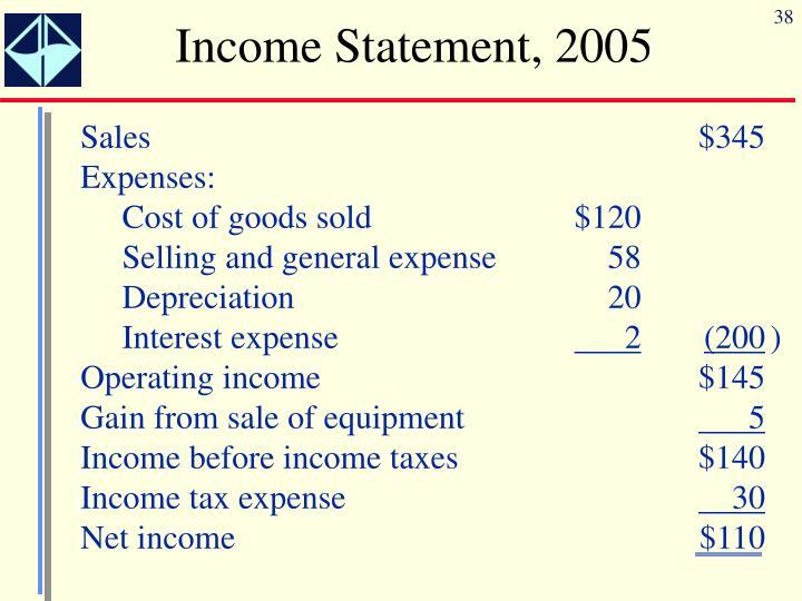 Income Statement, 2005