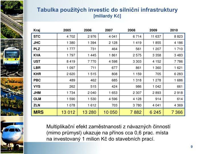 Tabulka použitých investic do silniční infrastruktury