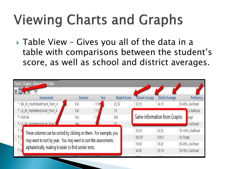 Viewing Charts and Graphs