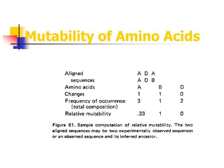 Mutability of Amino Acids