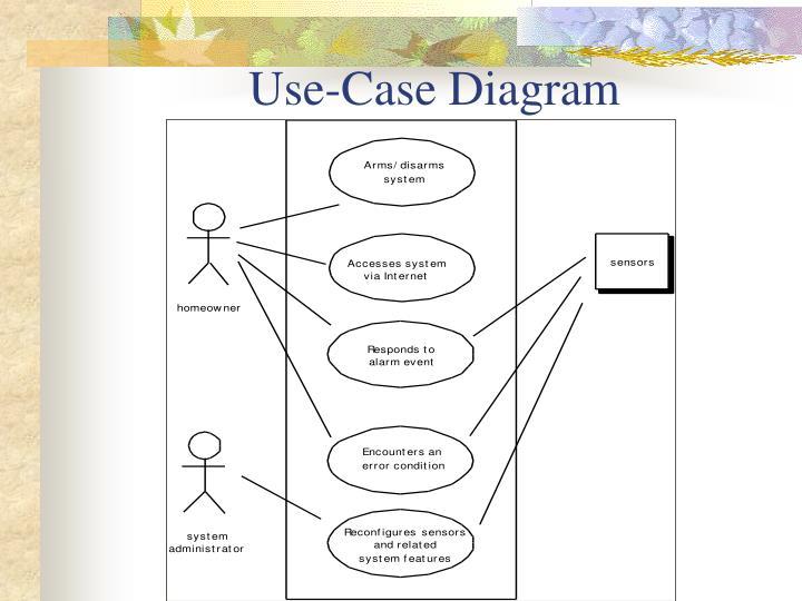 Use-Case Diagram