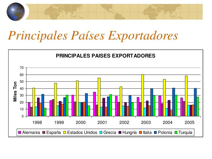 Principales Países Exportadores