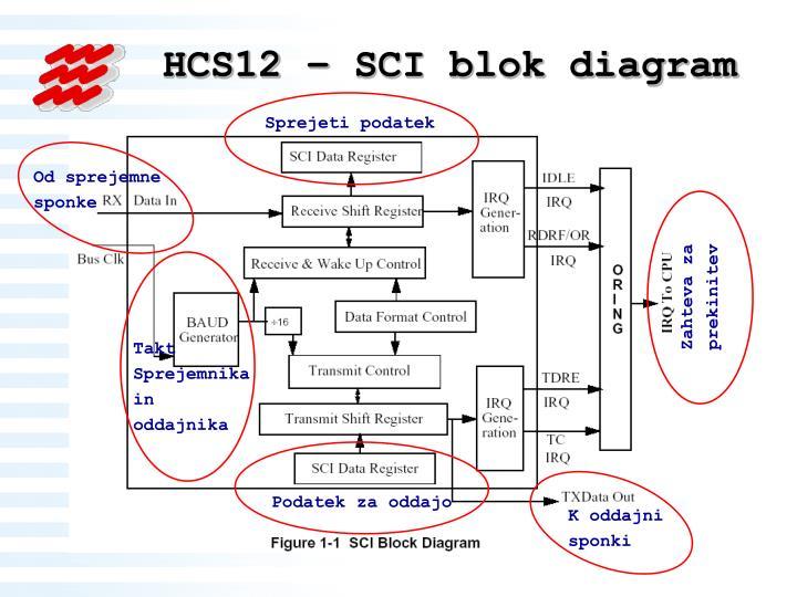 HCS12 – SCI blok diagram