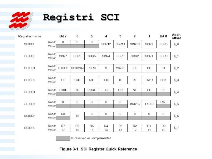 Registri SCI