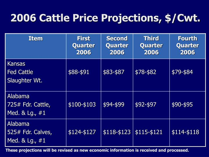 2006 Cattle Price Projections, $/Cwt.