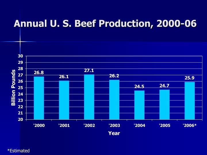 Annual U. S. Beef Production, 2000-06