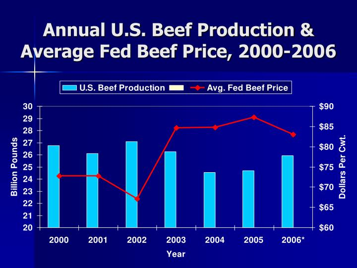 Annual U.S. Beef Production &