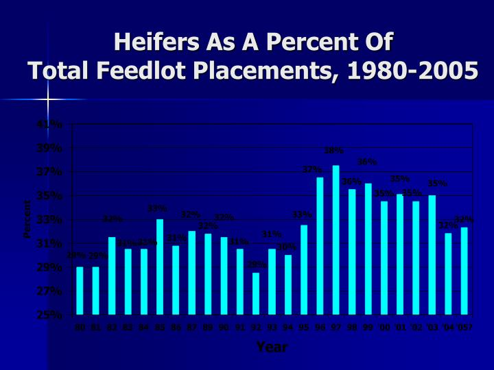 Heifers As A Percent Of
