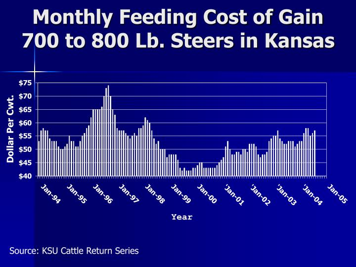 Monthly Feeding Cost of Gain