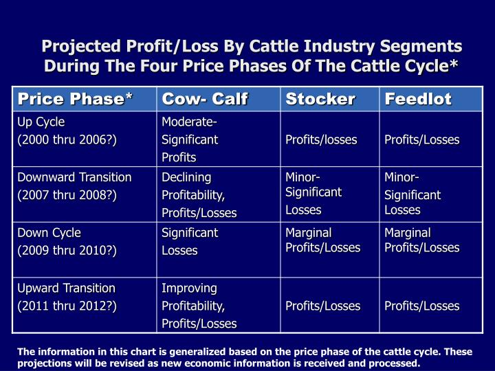 Projected Profit/Loss By Cattle Industry Segments