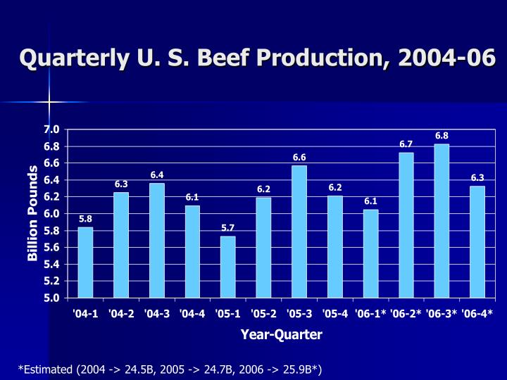Quarterly U. S. Beef Production, 2004-06
