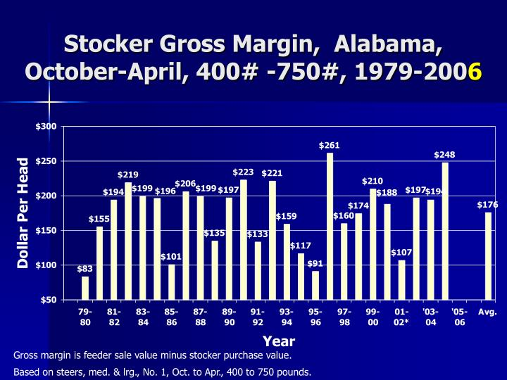 Stocker Gross Margin,  Alabama,