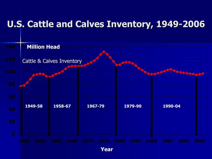 U.S. Cattle and Calves Inventory, 1949-2006