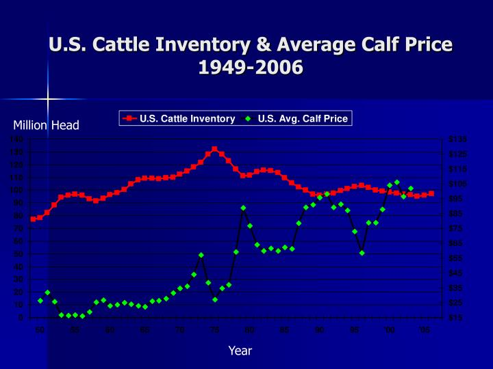 U.S. Cattle Inventory & Average Calf Price 1949-2006