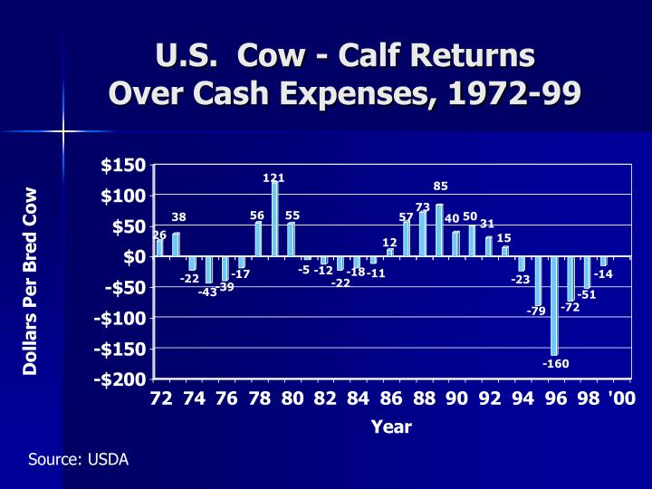 U.S.  Cow - Calf Returns