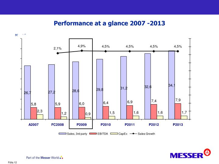 Performance at a glance 2007 -2013