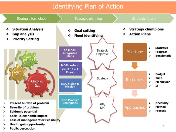 situational analysis and action plan Situational analysis -- where you use market research and other observations to drive decision-making -- can help structure your strategic marketing plan using market research, a situational analysis defines potential customers, evaluates projected growth, assesses competitors and makes a realistic.