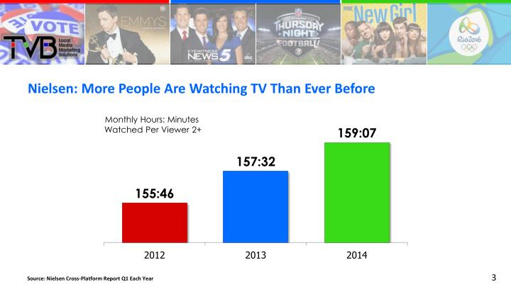 Nielsen: More People Are Watching TV Than Ever Before