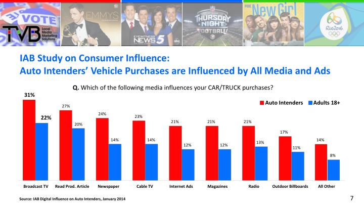 IAB Study on Consumer Influence: