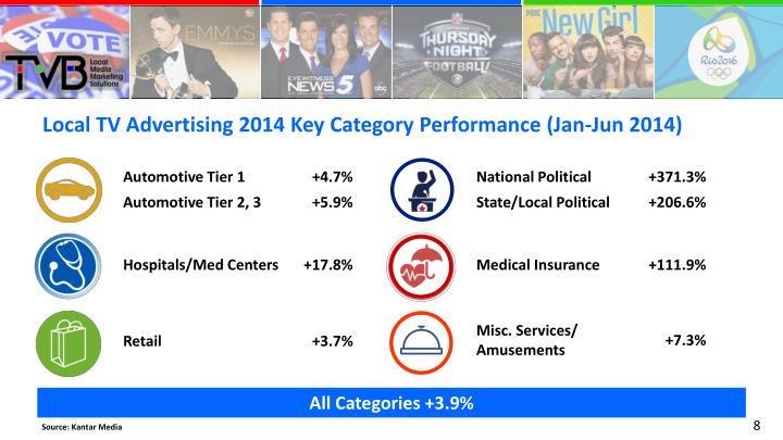 Local TV Advertising 2014 Key Category Performance (Jan-Jun 2014)