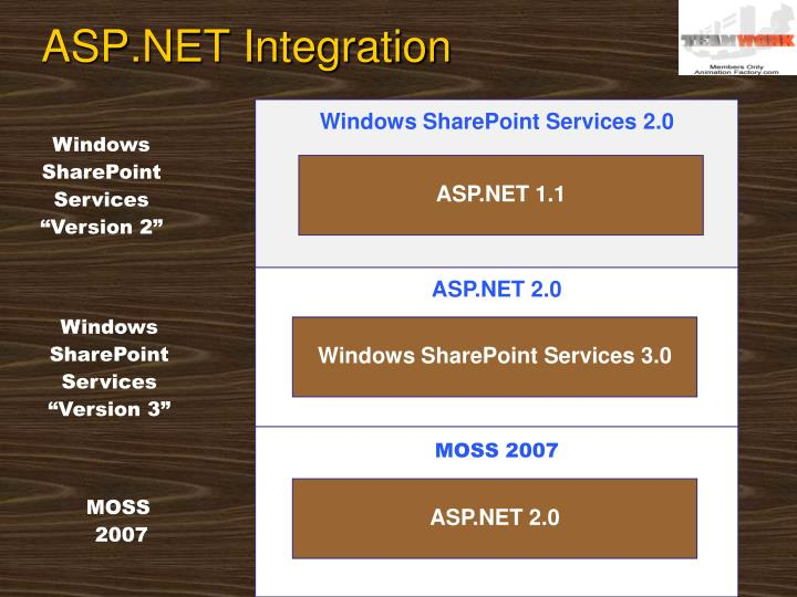 ASP.NET Integration