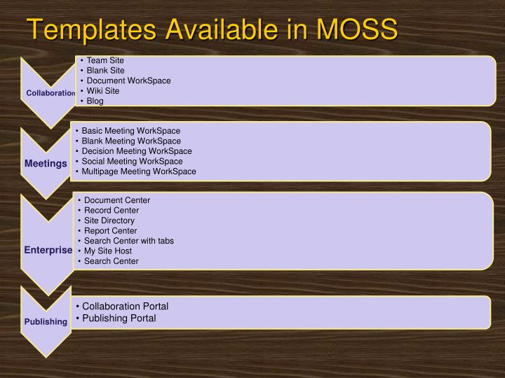 Templates Available in MOSS